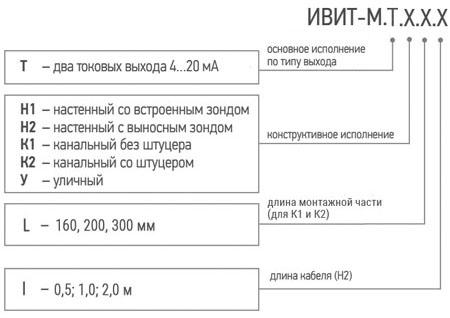 Обозначение при заказе измерителя температуры и влажности воздуха ИВИТ-М.Т