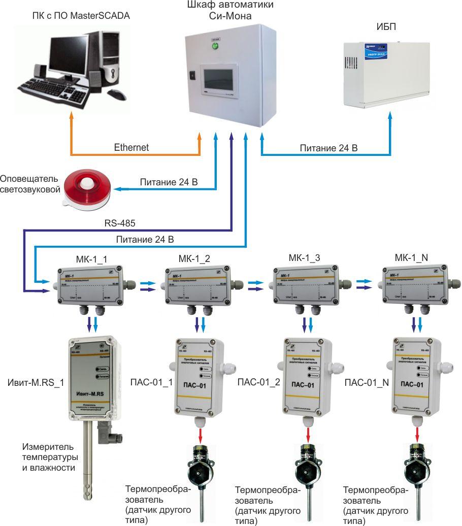 Структурная схема системы мониторинга микроклимата