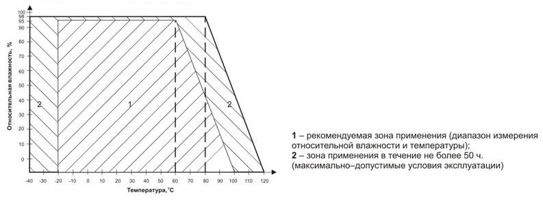 Рекомендуемые условия эксплуатации измерителя влажности и температуры ИВИТ-М.Т