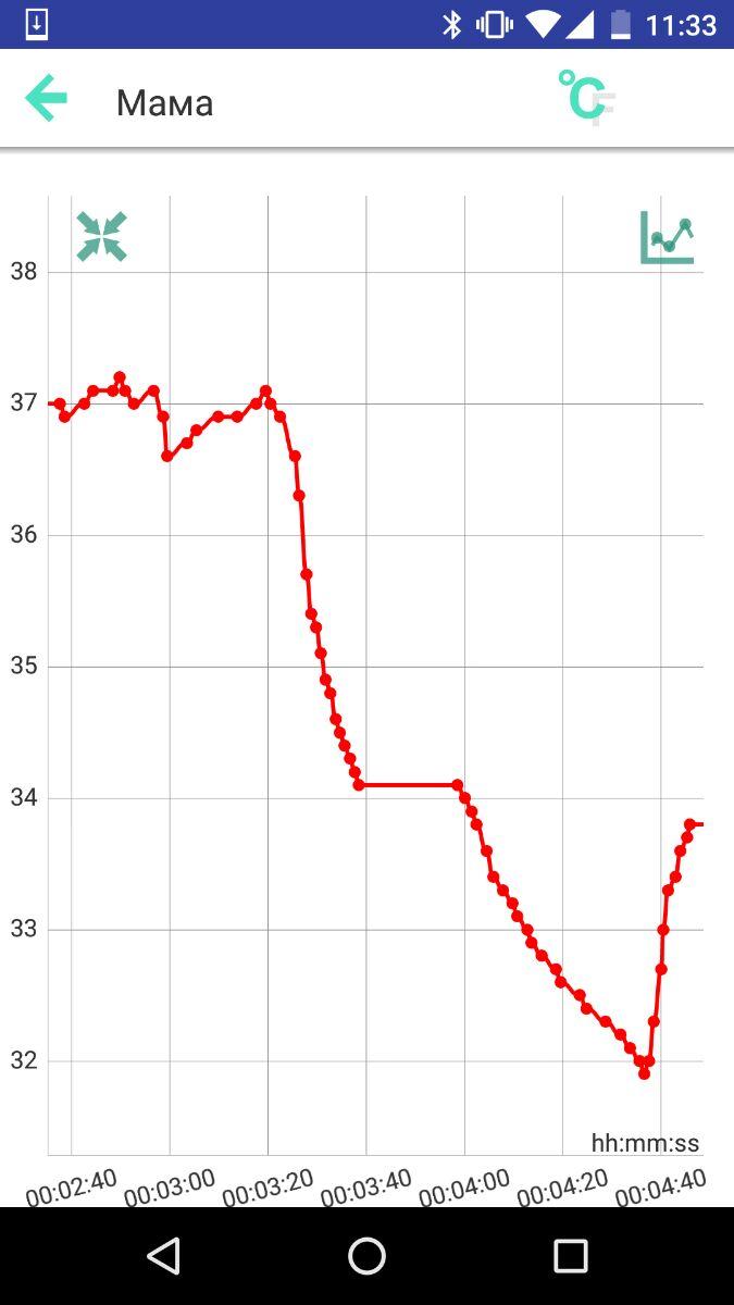 Приложение для Bluetooth термометра SMART FAMILY  - график измерения температуры