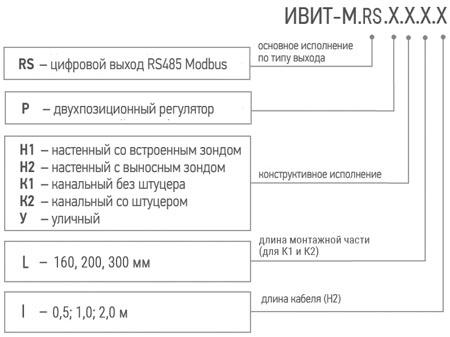 Обозначение при заказе измерителя-регулятора температуры и влажности Ивит–М.RS