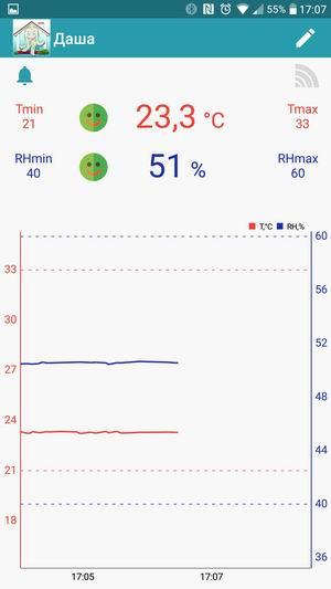 Приложение для Bluetooth термогигрометра Termosha Smart Home - главный экран