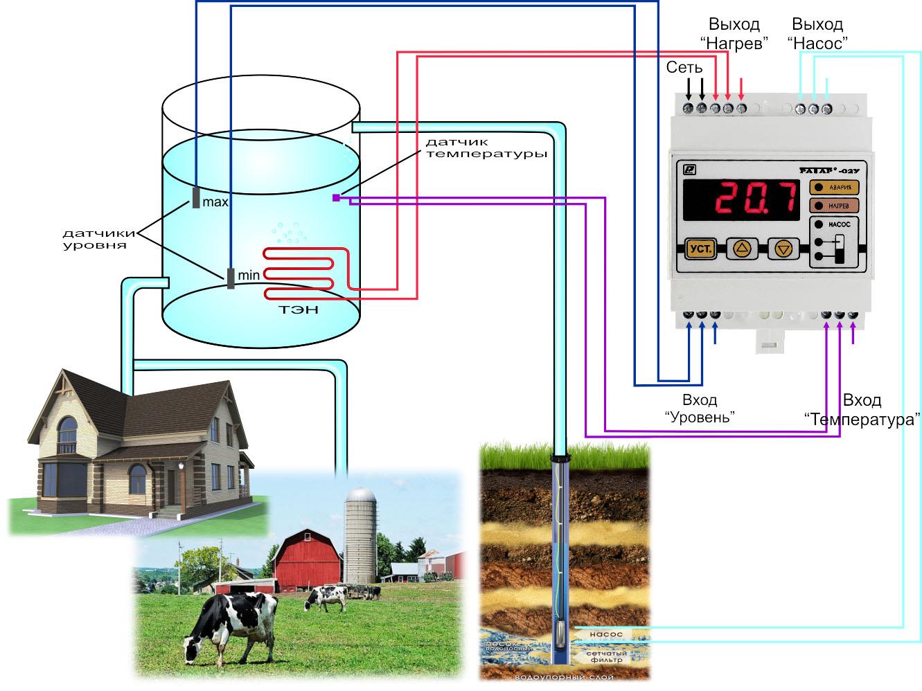 Автоматизация горячего водоснабжения на даче, загародном доме с помощью терморегулятора Ратар-02У