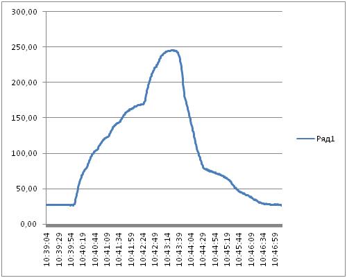Точный профиль температуры конвейерной печи